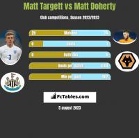 Matt Targett vs Matt Doherty h2h player stats