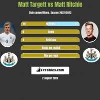 Matt Targett vs Matt Ritchie h2h player stats