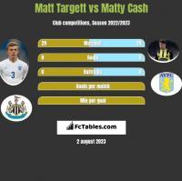 Matt Targett vs Matty Cash h2h player stats