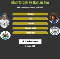 Matt Targett vs Nathan Ake h2h player stats