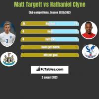 Matt Targett vs Nathaniel Clyne h2h player stats