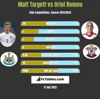 Matt Targett vs Oriol Romeu h2h player stats