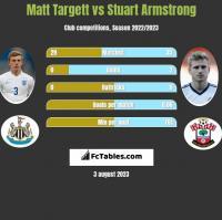 Matt Targett vs Stuart Armstrong h2h player stats