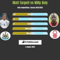 Matt Targett vs Willy Boly h2h player stats