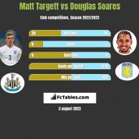 Matt Targett vs Douglas Soares h2h player stats