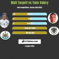 Matt Targett vs Yann Valery h2h player stats