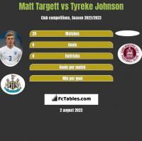 Matt Targett vs Tyreke Johnson h2h player stats