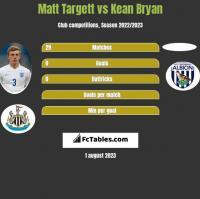 Matt Targett vs Kean Bryan h2h player stats