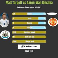Matt Targett vs Aaron-Wan Bissaka h2h player stats