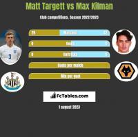 Matt Targett vs Max Kilman h2h player stats