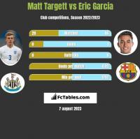 Matt Targett vs Eric Garcia h2h player stats