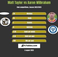 Matt Taylor vs Aaron Wilbraham h2h player stats