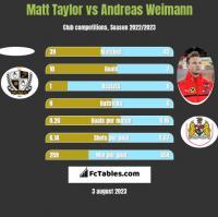 Matt Taylor vs Andreas Weimann h2h player stats