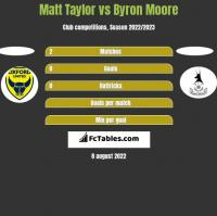 Matt Taylor vs Byron Moore h2h player stats