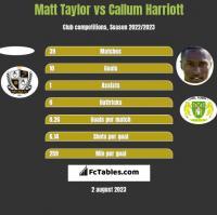 Matt Taylor vs Callum Harriott h2h player stats
