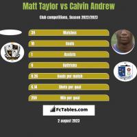 Matt Taylor vs Calvin Andrew h2h player stats