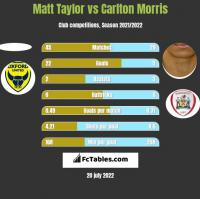 Matt Taylor vs Carlton Morris h2h player stats