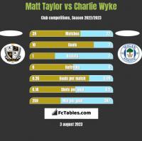 Matt Taylor vs Charlie Wyke h2h player stats