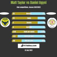 Matt Taylor vs Daniel Agyei h2h player stats