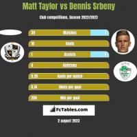 Matt Taylor vs Dennis Srbeny h2h player stats