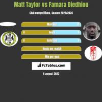 Matt Taylor vs Famara Diedhiou h2h player stats