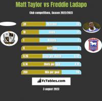 Matt Taylor vs Freddie Ladapo h2h player stats