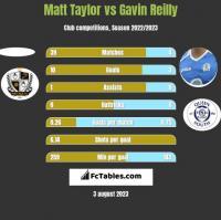 Matt Taylor vs Gavin Reilly h2h player stats