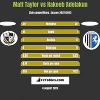 Matt Taylor vs Hakeeb Adelakun h2h player stats