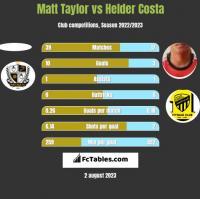 Matt Taylor vs Helder Costa h2h player stats