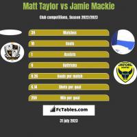 Matt Taylor vs Jamie Mackie h2h player stats