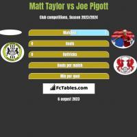 Matt Taylor vs Joe Pigott h2h player stats