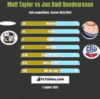 Matt Taylor vs Jon Dadi Boedvarsson h2h player stats