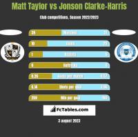 Matt Taylor vs Jonson Clarke-Harris h2h player stats