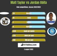 Matt Taylor vs Jordan Obita h2h player stats