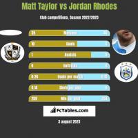 Matt Taylor vs Jordan Rhodes h2h player stats