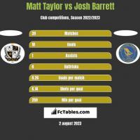 Matt Taylor vs Josh Barrett h2h player stats
