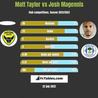 Matt Taylor vs Josh Magennis h2h player stats