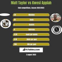 Matt Taylor vs Kwesi Appiah h2h player stats