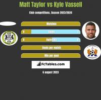 Matt Taylor vs Kyle Vassell h2h player stats