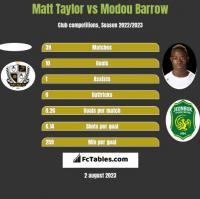 Matt Taylor vs Modou Barrow h2h player stats