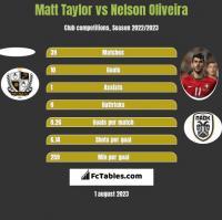 Matt Taylor vs Nelson Oliveira h2h player stats