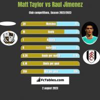 Matt Taylor vs Raul Jimenez h2h player stats