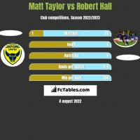 Matt Taylor vs Robert Hall h2h player stats