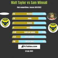 Matt Taylor vs Sam Winnall h2h player stats