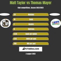 Matt Taylor vs Thomas Mayer h2h player stats