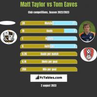 Matt Taylor vs Tom Eaves h2h player stats