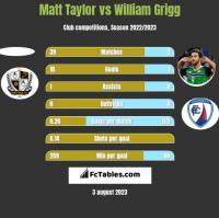Matt Taylor vs William Grigg h2h player stats