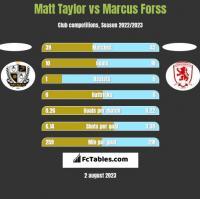 Matt Taylor vs Marcus Forss h2h player stats