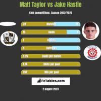 Matt Taylor vs Jake Hastie h2h player stats