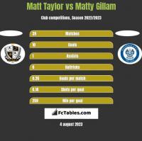 Matt Taylor vs Matty Gillam h2h player stats